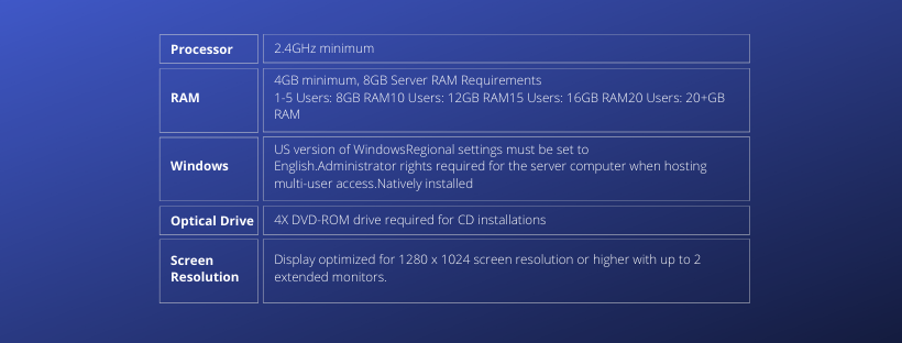 Hardware and Operating system requirements